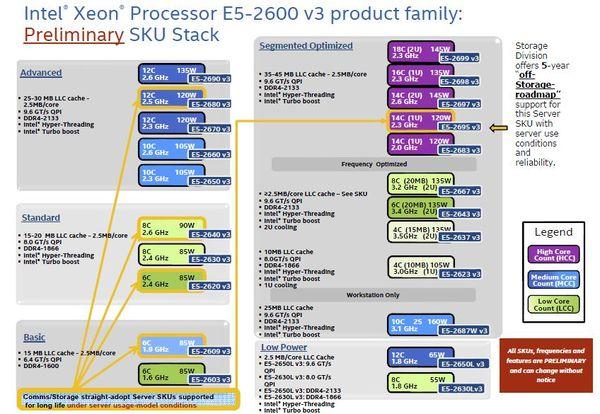 Intel-Xeon-E5-2600-V3-Prelimiary-stack_w_600